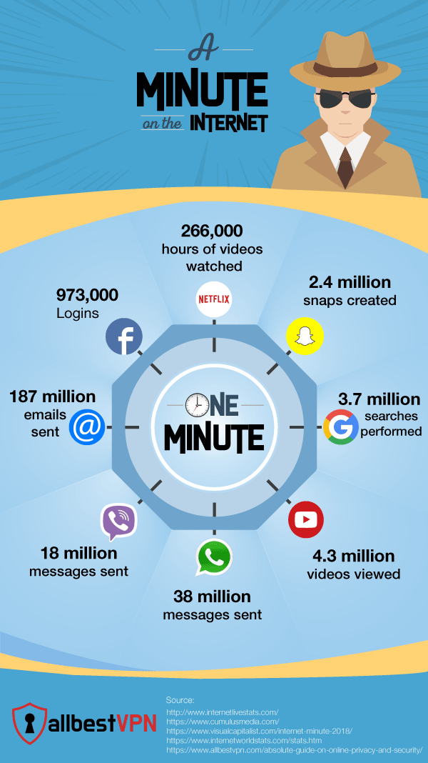 A Minute On the Internet - Infographics