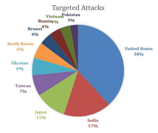Affected Countries from Cyber Attacks