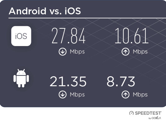 Android vs iOS Internet Speed