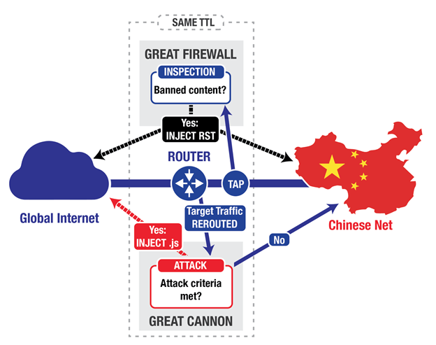 How Great China FireWall Works