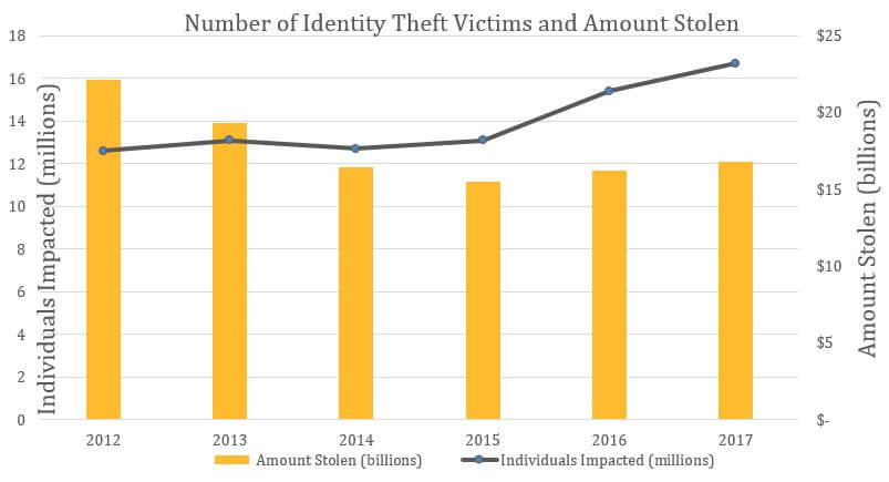 Number of Identity Theft Victims and Amount Stolen