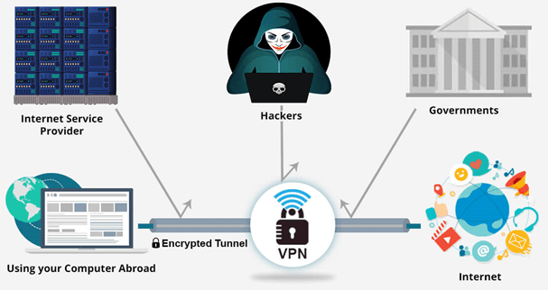 Protect Privacy with VPN
