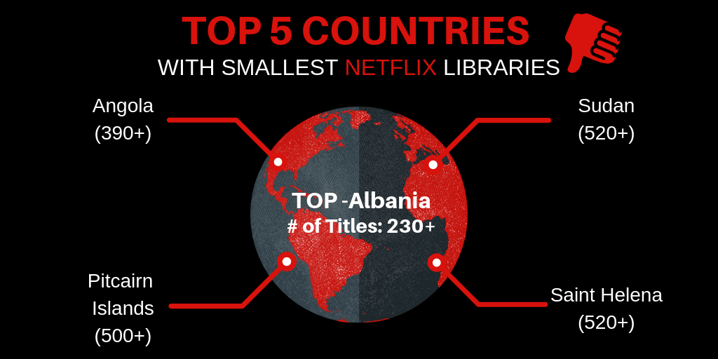 Top 5 for smallest libraries