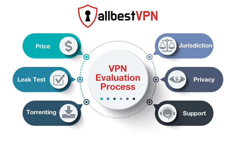 All Best VPN Evaluation Process