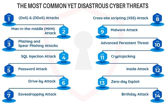 Disastrous Cyber Threats