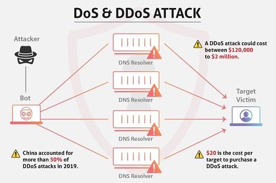 DoS & DDoS Attack