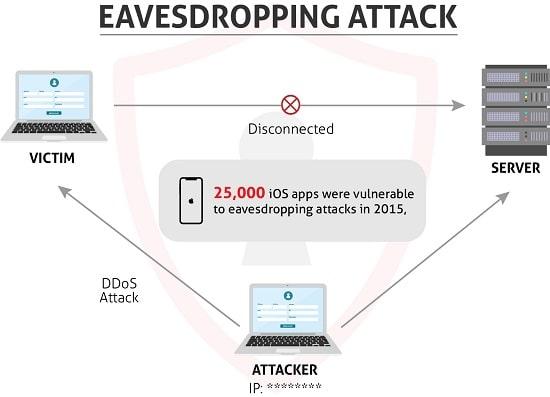 Eavesdropping Attack
