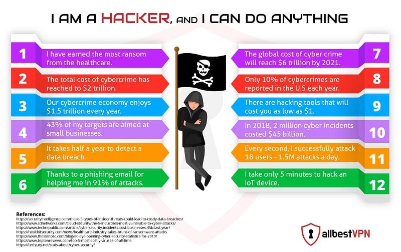 Hacker Stats