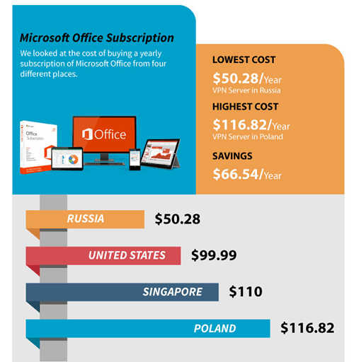 Microsoft Office Subscription at Discount Rates