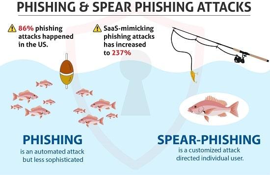 Phishing & Spear Phishing Attack
