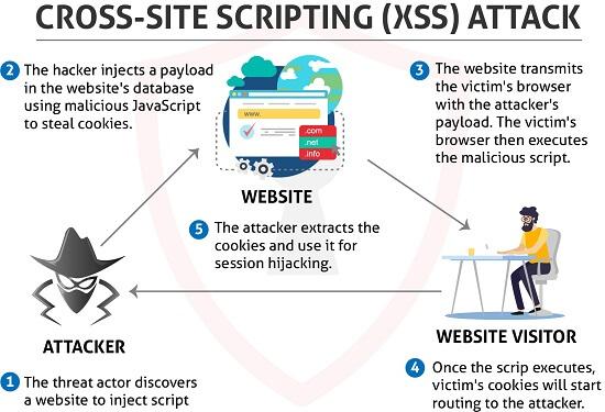 XSS Attack